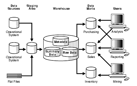 CONCEPTS DATA WAREHOUSING