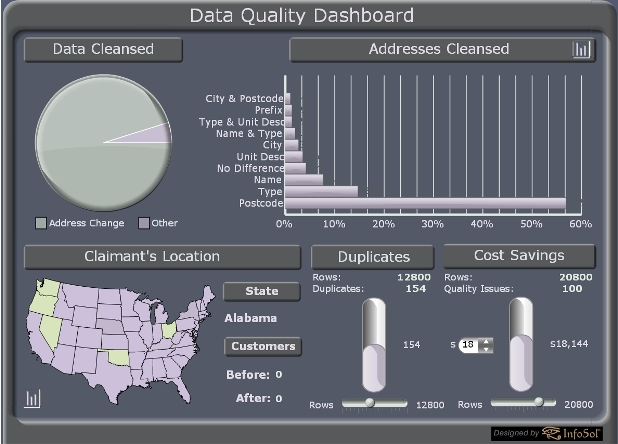 Data Quality Dashboards InfoSol Blog - Quality dashboard template