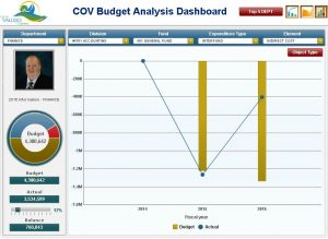 City of Vallejo Finance Dashboard