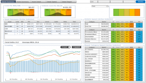 Productivity and Clinical Excellence (PaCE) dashboard